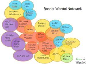Bonn-im-Wandel Netzwerk