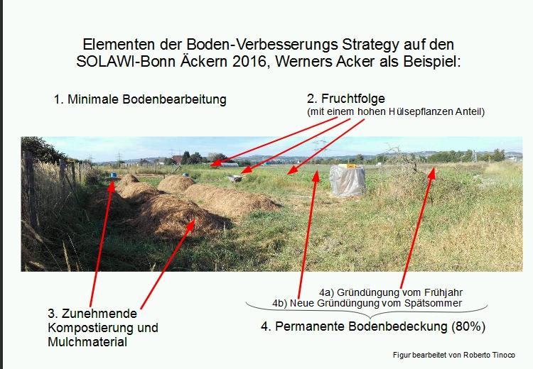 solawi-kompoststrategie