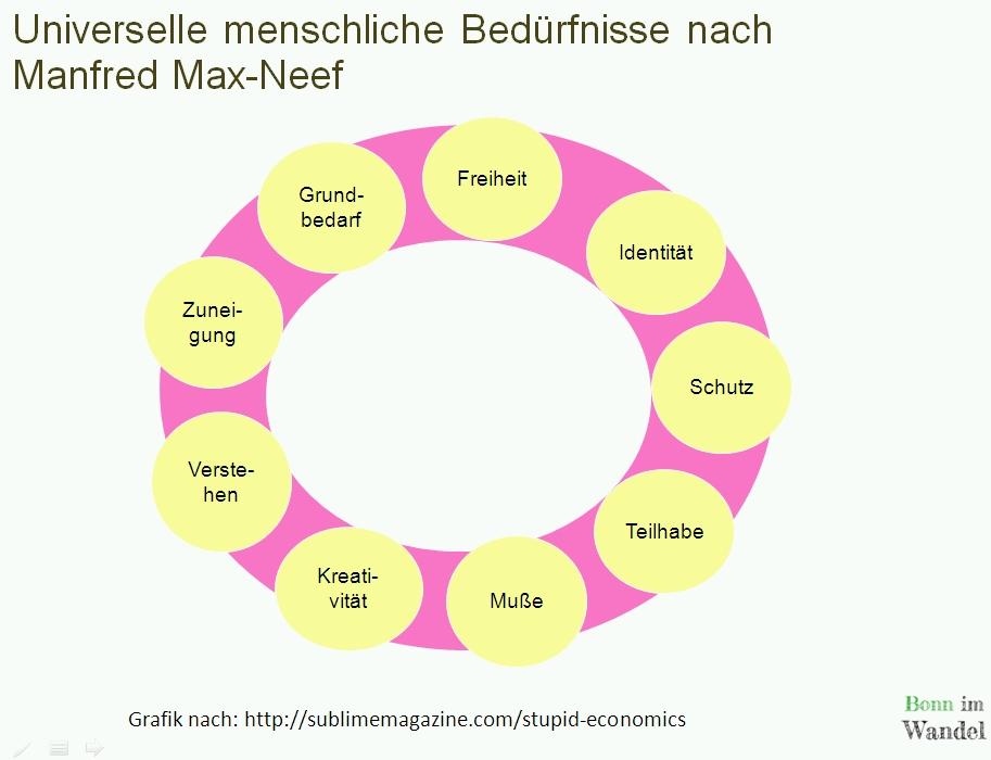 9 universelle Grundbedürfnisse nach Manfred Max-Neef