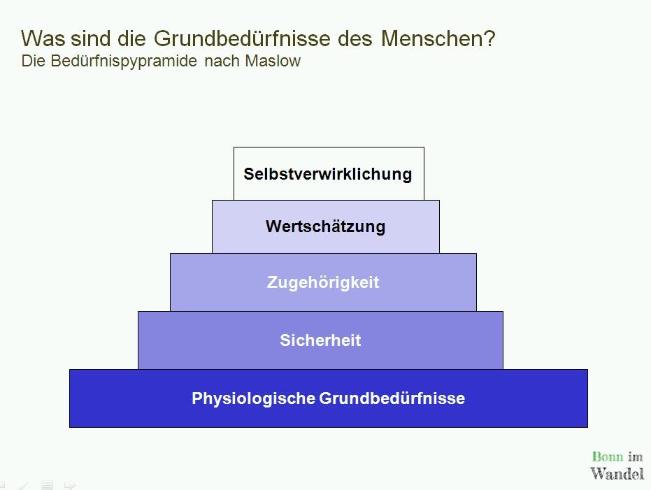 Bedürfnispyramide nach Abraham Maslow