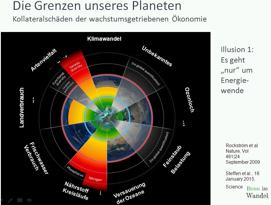 Dei Grafik zeigt neun Grenzen der Erde, drei davon sind bereits im roten Bereich: Artensterben, Klimawande und Stickstoff- und Phosphorkreisläufe