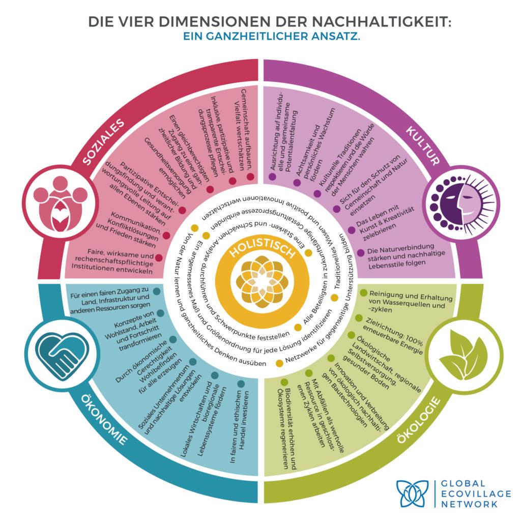 Kreisrundes Mandala beschreibt Dimensionen, der Kultur, Natur, Ökonomie und Gesellschaft