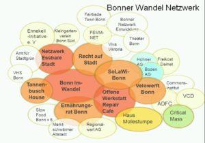Grafik mit Kreisen, die die verschiedenen Gruppen repräsentieren - Ernährungsrat, Essbare Stadt, Tannenbuschhaus, Repair Cafe, Velowerft, Bolle Bonn,