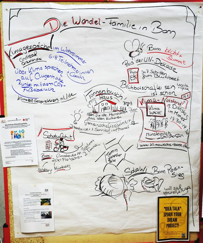 Chart mit Aktionsgruppen der Wandelfamilie in Bonn