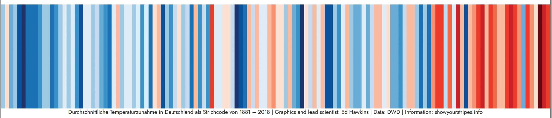 Farbskala mit Streifen von Blau nach Rot symbolisieren den Temperaturanstieg in Deutschland