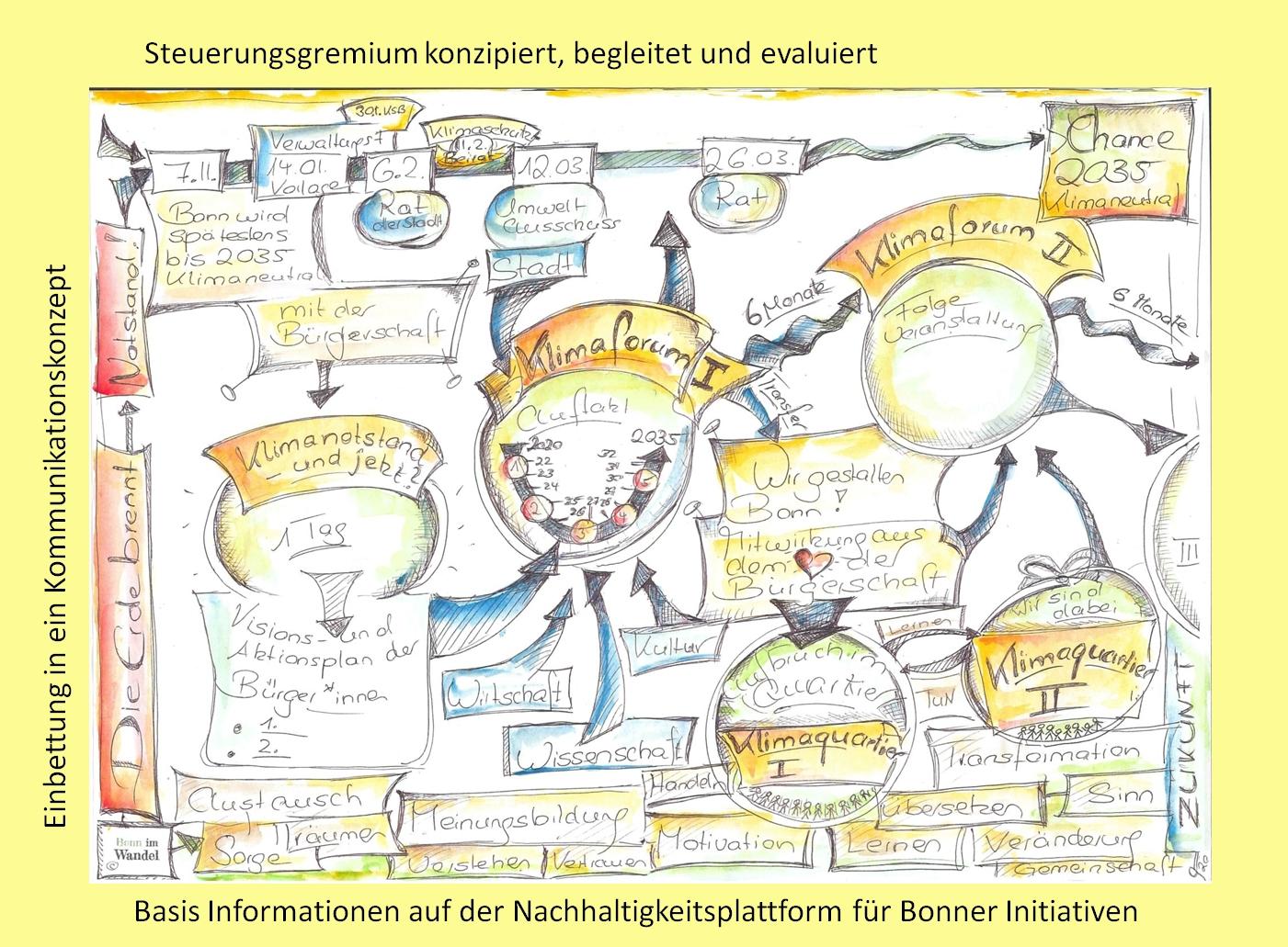 Prozess-Skizze: Grafik-Bürger-Mitwirkung Klimaneutralität