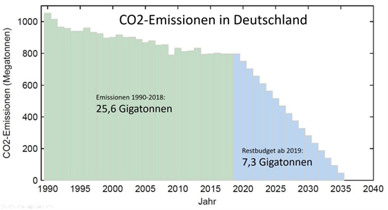 Grafik CO2-Emissionen in Deutschland