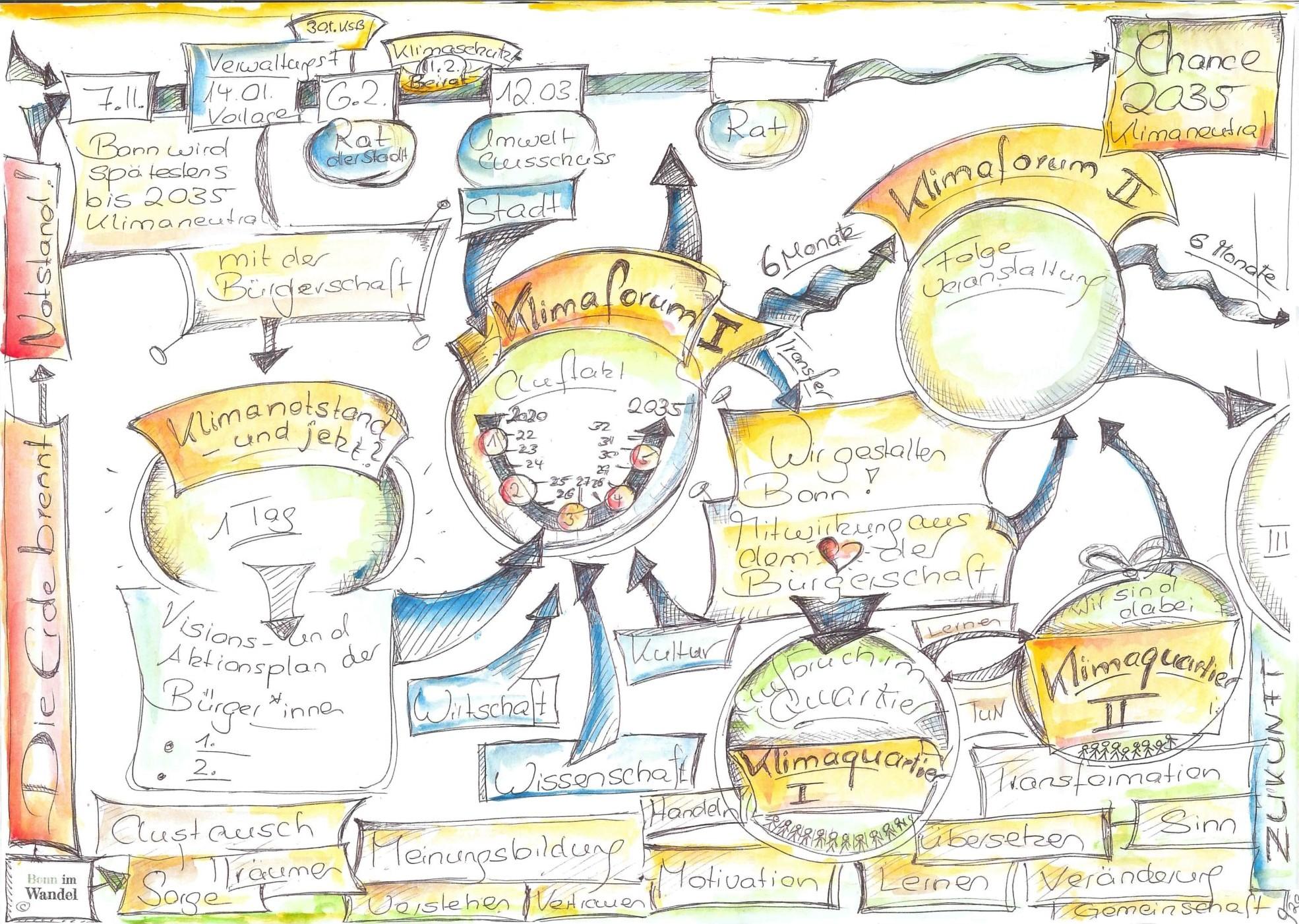 Prozessskizze Bonn4Future - Wir fürs Klima
