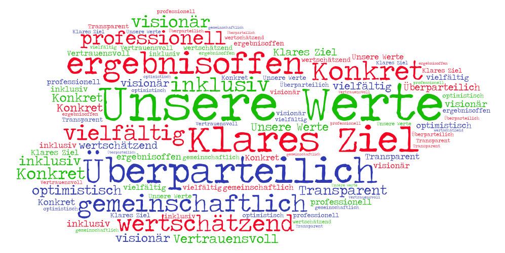 Wordcloud mit BonnimWandel Werten wie Klares Ziel, ergebnisoffen, überparterilich, wertschätzend